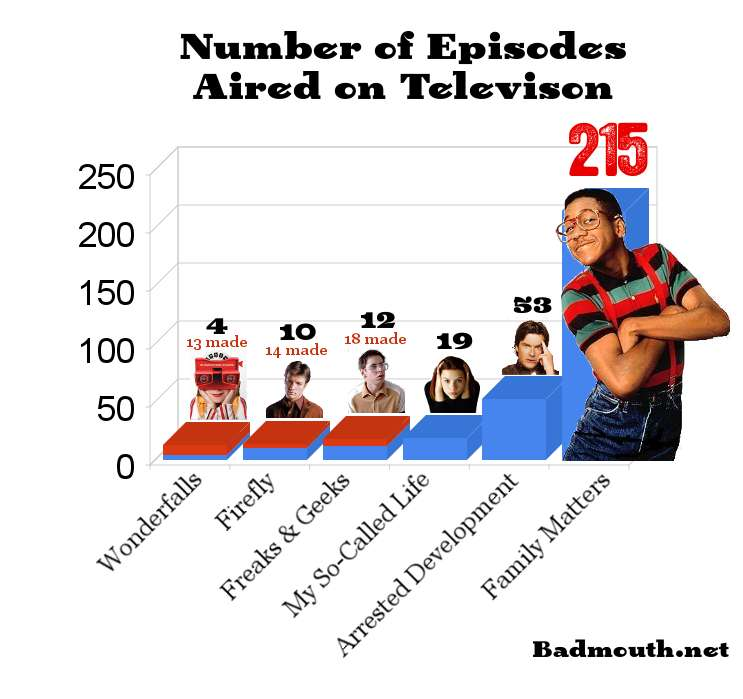 Television Shows by Number of Episodes Aired